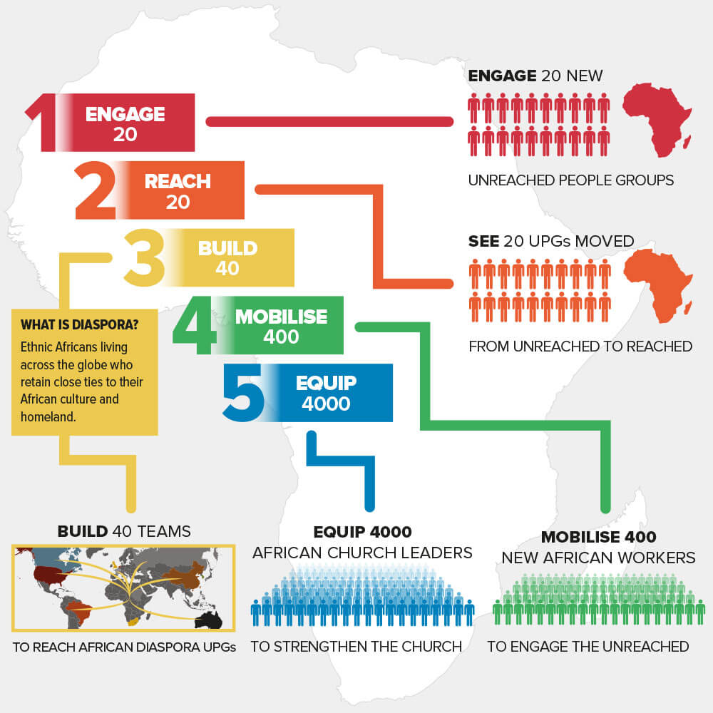 Vision 2020 africa inland mission europe for 10 40 window list of countries